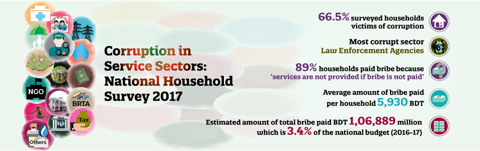 corruption-in-service-sectors-national-household-survey-2017-66-5-households-face-corruption-estimated-amount-of-bribe-paid-bdt-1-06-889-million